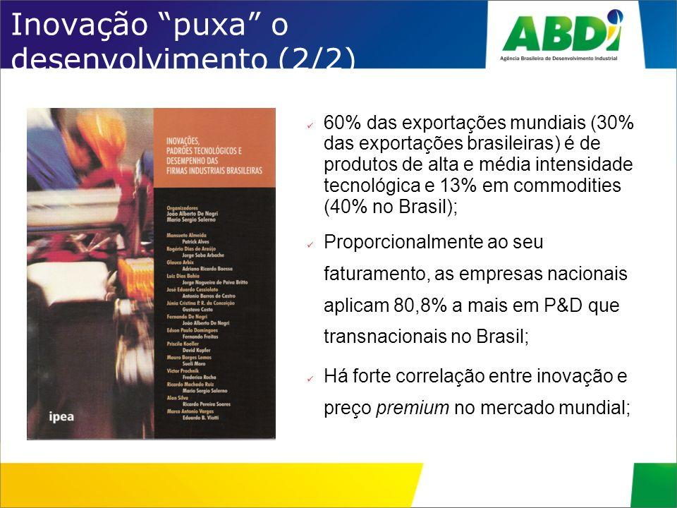 Inovação puxa o desenvolvimento (2/2) 60% das exportações mundiais (30% das exportações brasileiras) é de produtos de alta e média intensidade tecnoló