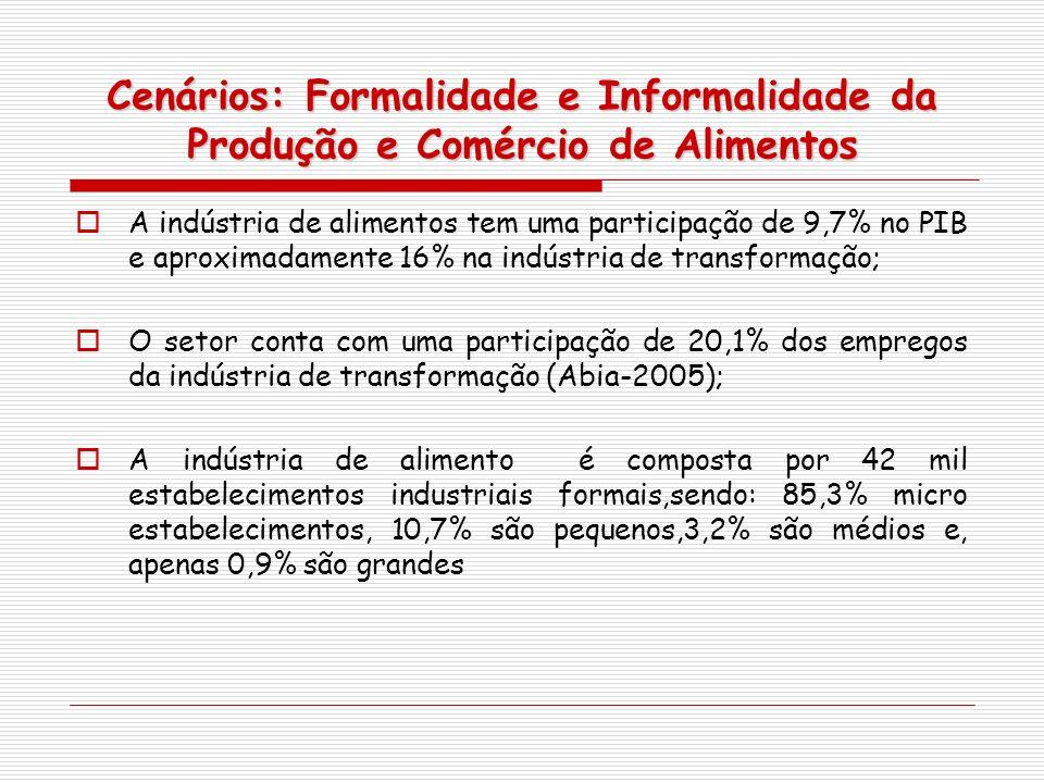 Cenários: Formalidade e Informalidade da Produção e Comércio de Alimentos A indústria de alimentos tem uma participação de 9,7% no PIB e aproximadamen