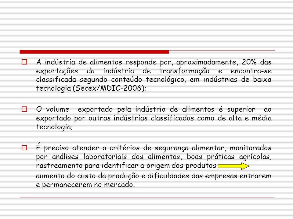 A indústria de alimentos responde por, aproximadamente, 20% das exportações da indústria de transformação e encontra-se classificada segundo conteúdo