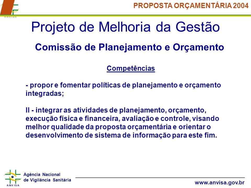 Agência Nacional de Vigilância Sanitária www.anvisa.gov.br PROPOSTA ORÇAMENTÁRIA 2004 Projeto de Melhoria da Gestão Comissão de Planejamento e Orçamen