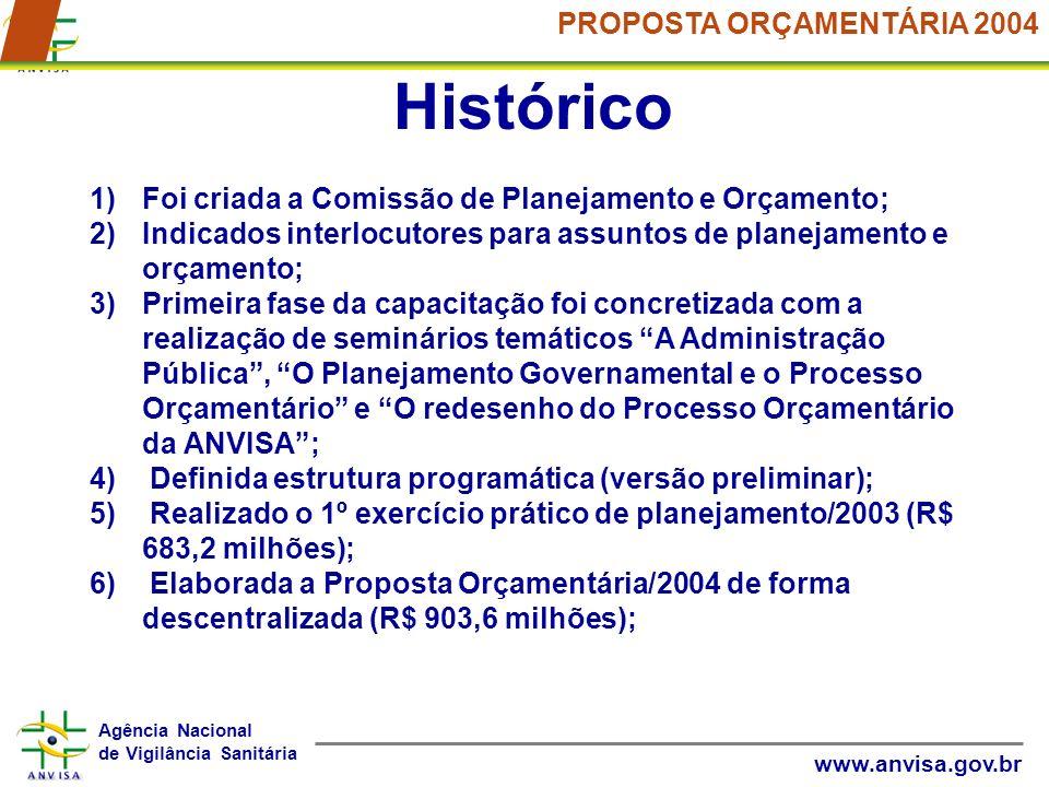 Agência Nacional de Vigilância Sanitária www.anvisa.gov.br PROPOSTA ORÇAMENTÁRIA 2004 Histórico 1)Foi criada a Comissão de Planejamento e Orçamento; 2