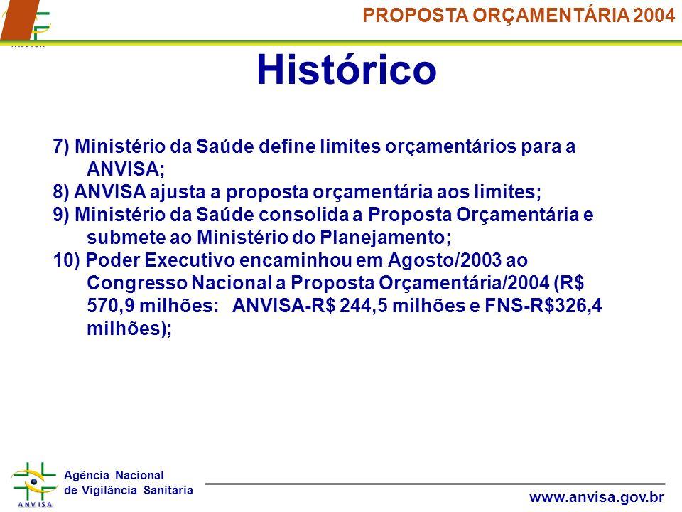 Agência Nacional de Vigilância Sanitária www.anvisa.gov.br PROPOSTA ORÇAMENTÁRIA 2004 Histórico 7) Ministério da Saúde define limites orçamentários pa