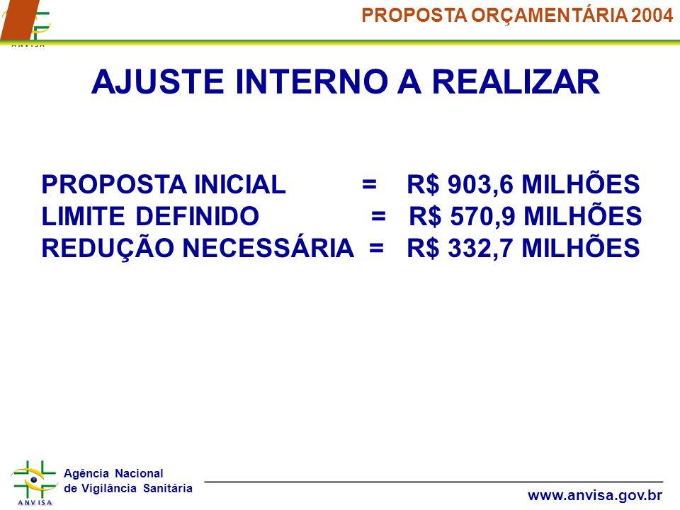 Agência Nacional de Vigilância Sanitária www.anvisa.gov.br PROPOSTA ORÇAMENTÁRIA 2004 AJUSTE INTERNO A REALIZAR PROPOSTA INICIAL = R$ 903,6 MILHÕES LI