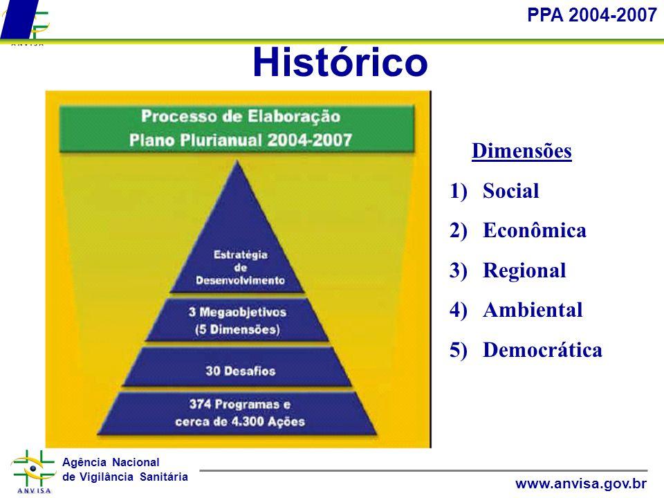 Agência Nacional de Vigilância Sanitária www.anvisa.gov.br Histórico PPA 2004-2007 Dimensões 1)Social 2)Econômica 3)Regional 4)Ambiental 5)Democrática