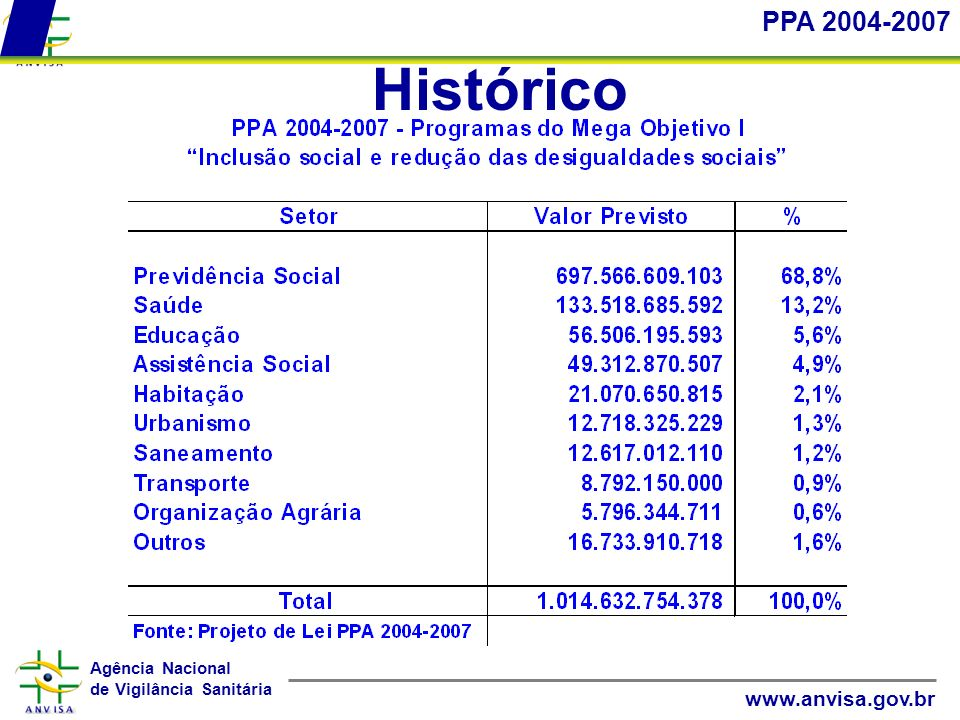 Agência Nacional de Vigilância Sanitária www.anvisa.gov.br Histórico PPA 2004-2007