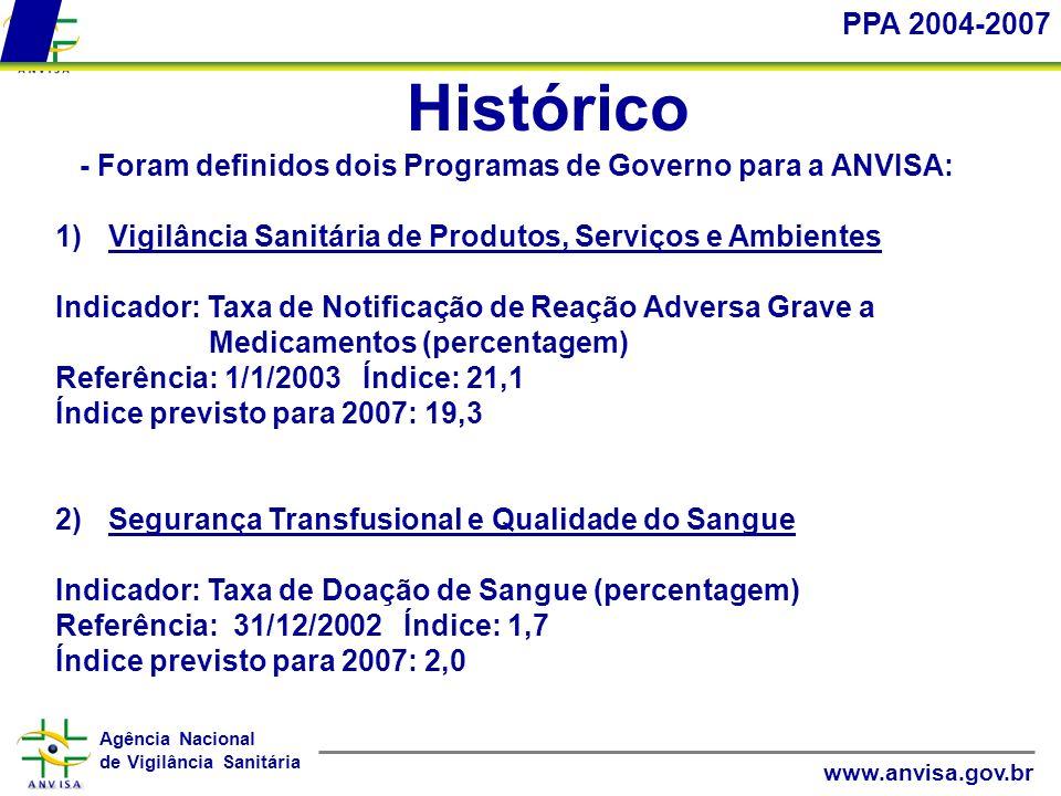 Agência Nacional de Vigilância Sanitária www.anvisa.gov.br Histórico PPA 2004-2007 - Foram definidos dois Programas de Governo para a ANVISA: 1)Vigilâ