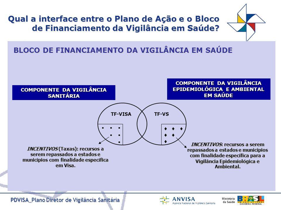 PDVISA_Plano Diretor de Vigilância Sanitária Qual a interface entre o Plano de Ação e o Bloco de Financiamento da Vigilância em Saúde? TF-VISATF-VS IN