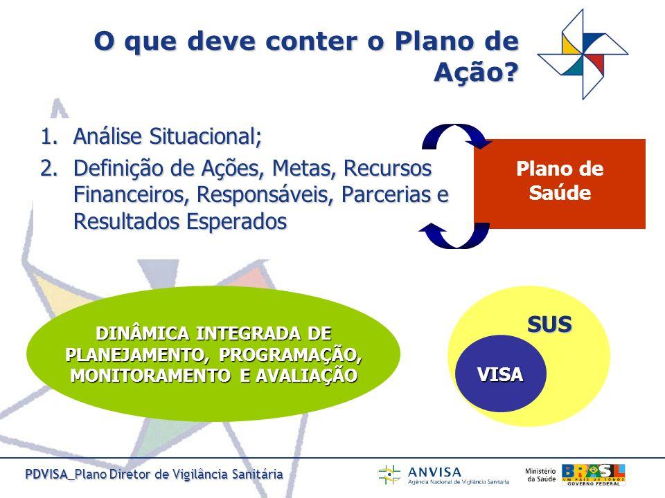 PDVISA_Plano Diretor de Vigilância Sanitária SUS O que deve conter o Plano de Ação? 1.Análise Situacional; 2.Definição de Ações, Metas, Recursos Finan