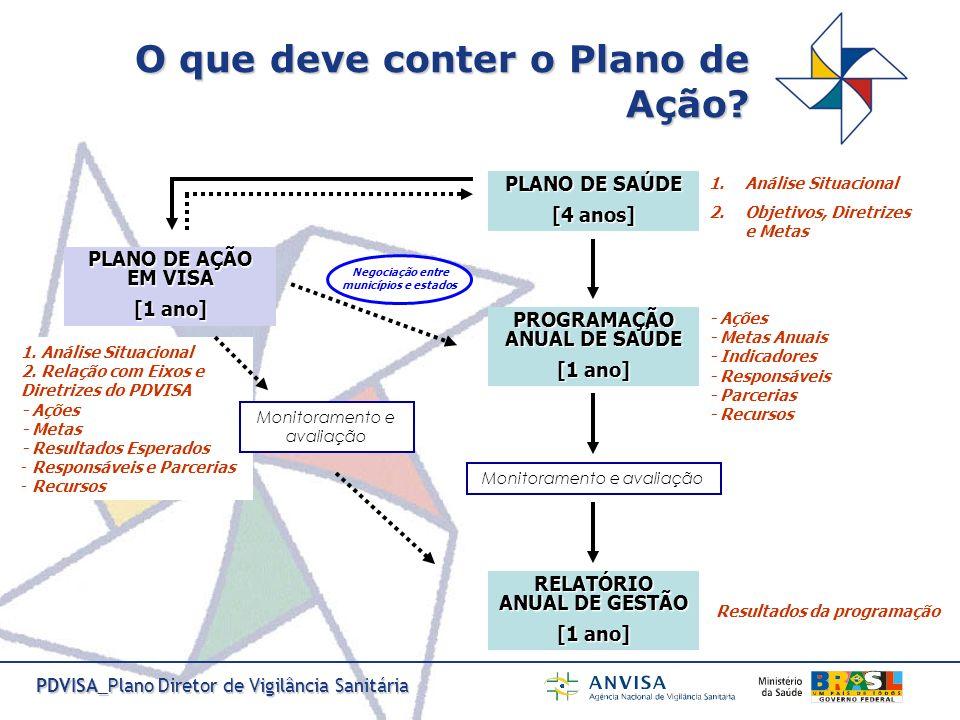 PDVISA_Plano Diretor de Vigilância Sanitária 1. Análise Situacional 2. Relação com Eixos e Diretrizes do PDVISA - Ações - Metas - Resultados Esperados