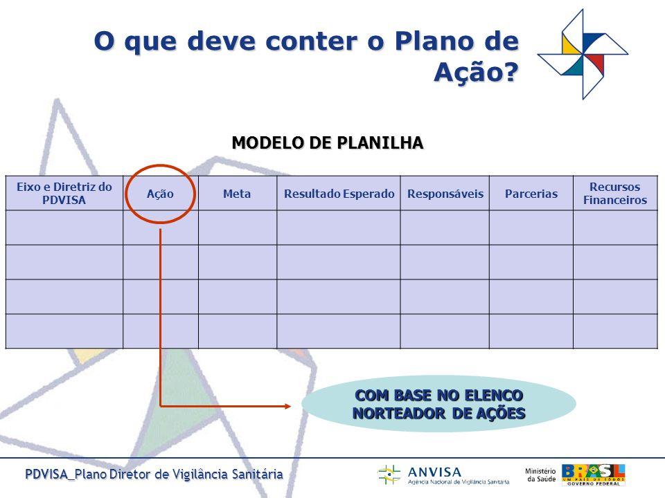 PDVISA_Plano Diretor de Vigilância Sanitária O que deve conter o Plano de Ação? Eixo e Diretriz do PDVISA AçãoMetaResultado EsperadoResponsáveisParcer