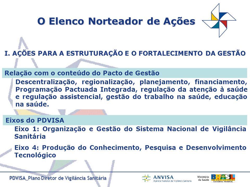 PDVISA_Plano Diretor de Vigilância Sanitária Descentralização, regionalização, planejamento, financiamento, Programação Pactuada Integrada, regulação