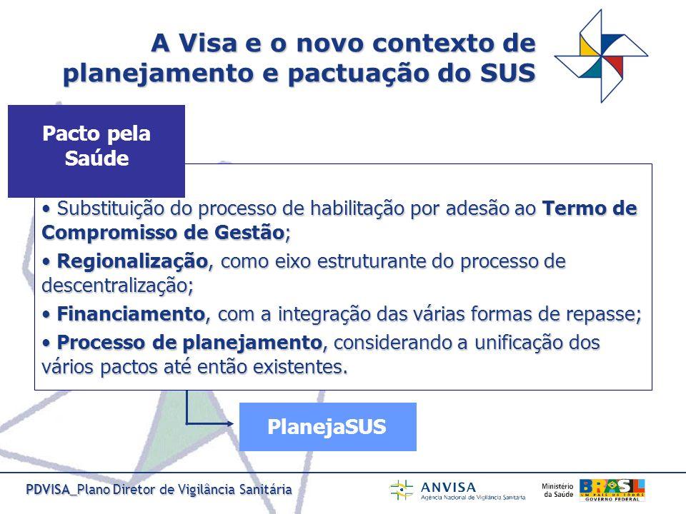 PDVISA_Plano Diretor de Vigilância Sanitária A Visa e o novo contexto de planejamento e pactuação do SUS Substituição do processo de habilitação por a