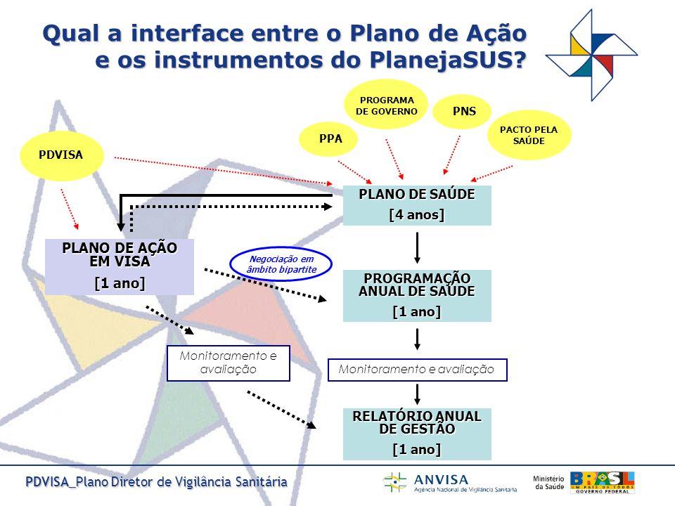 PDVISA_Plano Diretor de Vigilância Sanitária PLANO DE AÇÃO EM VISA [1 ano] Negociação em âmbito bipartite Monitoramento e avaliação PLANO DE SAÚDE [4
