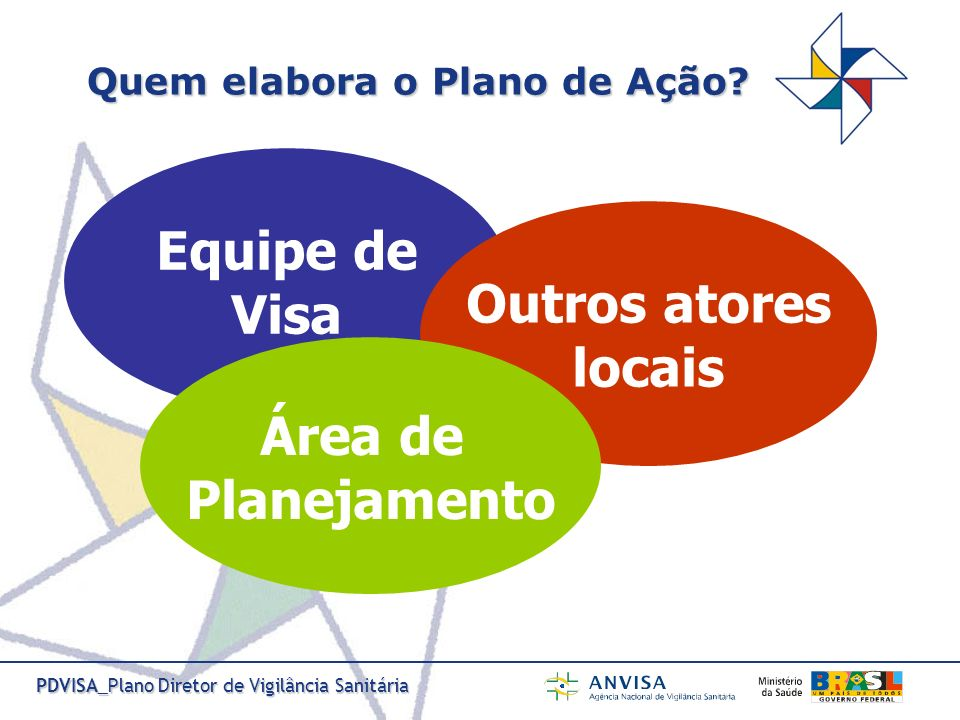 PDVISA_Plano Diretor de Vigilância Sanitária Quem elabora o Plano de Ação? Equipe de Visa Outros atores locais Área de Planejamento