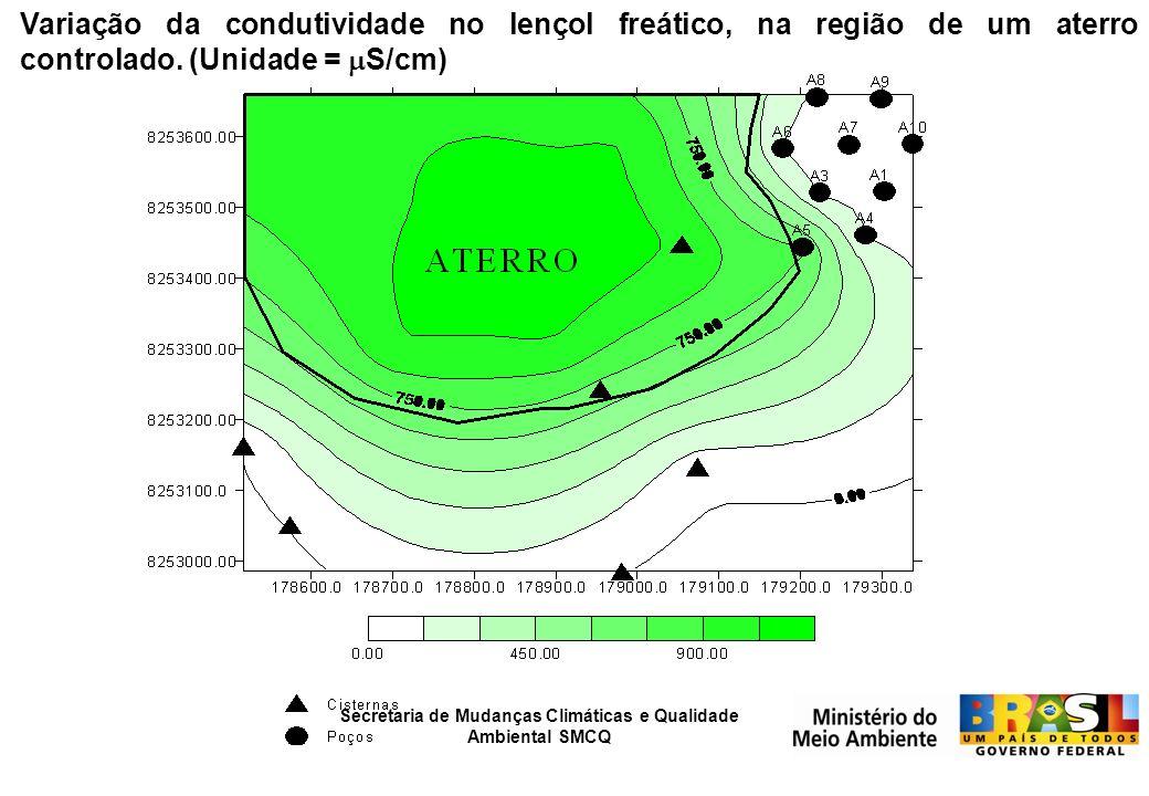 Secretaria de Mudanças Climáticas e Qualidade Ambiental SMCQ Variação da condutividade no lençol freático, na região de um aterro controlado. (Unidade