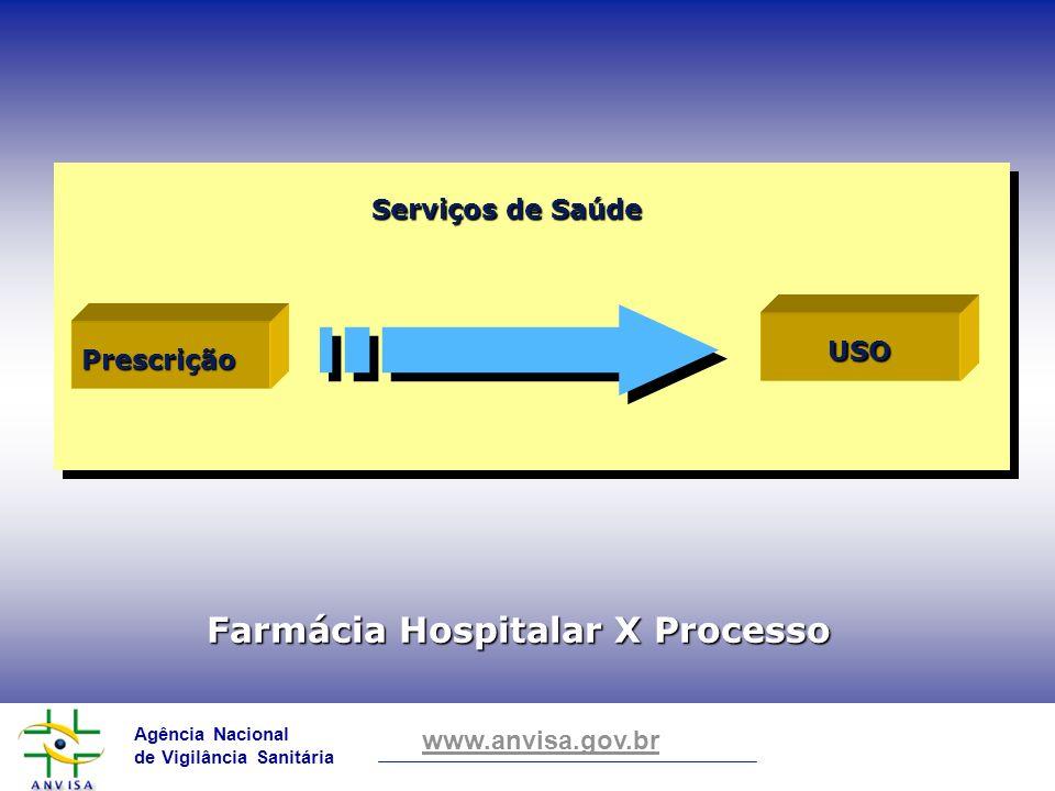 Agência Nacional de Vigilância Sanitária www.anvisa.gov.br Farmácia Hospitalar X Processo Prescrição USO Serviços de Saúde