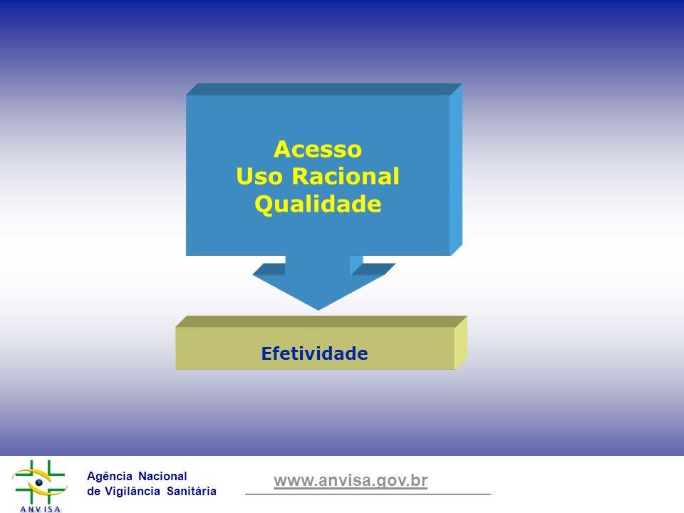 Agência Nacional de Vigilância Sanitária www.anvisa.gov.br Efetividade Acesso Uso Racional Qualidade