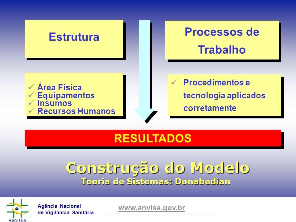 Agência Nacional de Vigilância Sanitária www.anvisa.gov.br Construção do Modelo Construção do Modelo Teoria de Sistemas: Donabedian Estrutura Processo