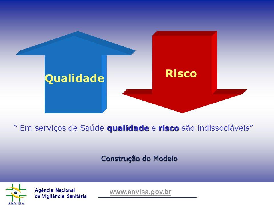 Agência Nacional de Vigilância Sanitária www.anvisa.gov.br Construção do Modelo Risco Qualidade qualidaderisco Em serviços de Saúde qualidade e risco