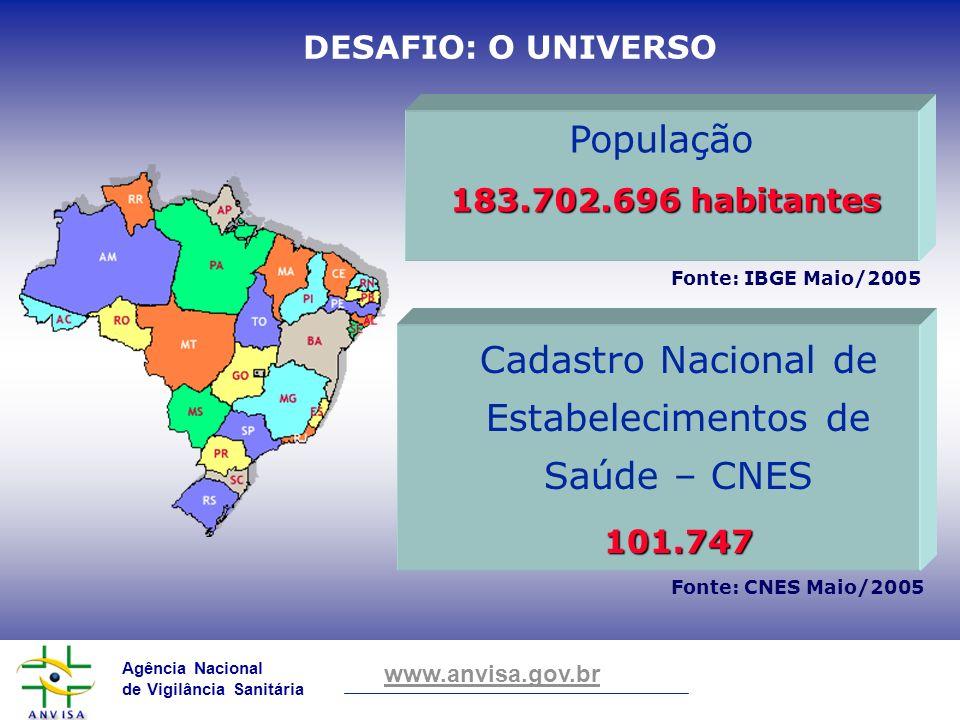 Agência Nacional de Vigilância Sanitária www.anvisa.gov.br DESAFIO: O UNIVERSO Cadastro Nacional de Estabelecimentos de Saúde – CNES101.747 Fonte: CNE