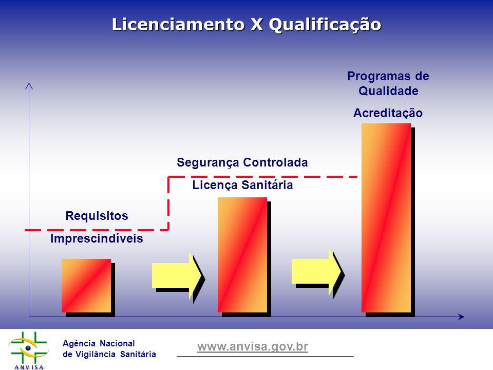 Agência Nacional de Vigilância Sanitária www.anvisa.gov.br Licenciamento X Qualificação Requisitos Imprescindíveis Segurança Controlada Licença Sanitá