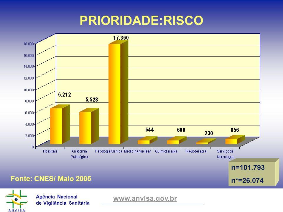 Agência Nacional de Vigilância Sanitária www.anvisa.gov.br Fonte: CNES/ Maio 2005 PRIORIDADE:RISCO n=101.793 n*=26.074