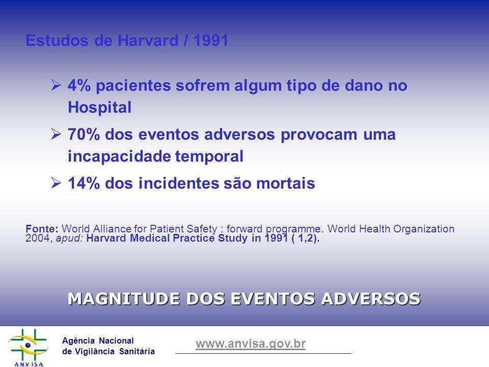 Agência Nacional de Vigilância Sanitária www.anvisa.gov.br MAGNITUDE DOS EVENTOS ADVERSOS Estudos de Harvard / 1991 4% pacientes sofrem algum tipo de