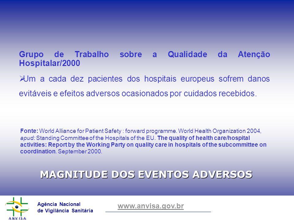 Agência Nacional de Vigilância Sanitária www.anvisa.gov.br Grupo de Trabalho sobre a Qualidade da Atenção Hospitalar/2000 Um a cada dez pacientes dos