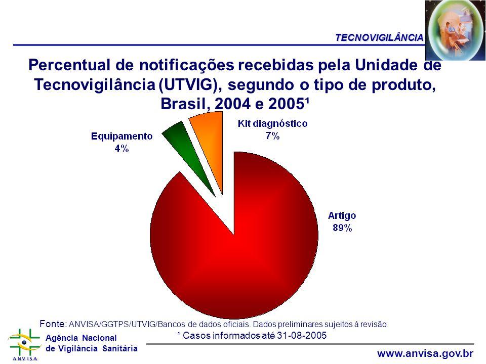 Agência Nacional de Vigilância Sanitária www.anvisa.gov.br Percentual de notificações recebidas pela Unidade de Tecnovigilância (UTVIG), segundo o tip