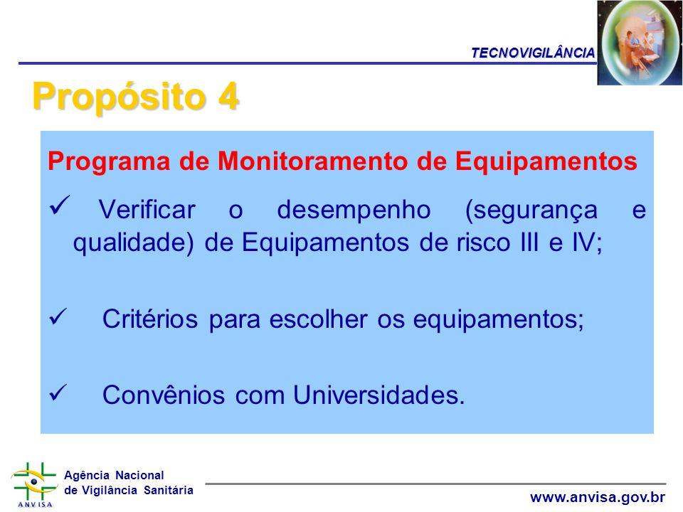 Agência Nacional de Vigilância Sanitária www.anvisa.gov.br Programa de Monitoramento de Equipamentos Verificar o desempenho (segurança e qualidade) de