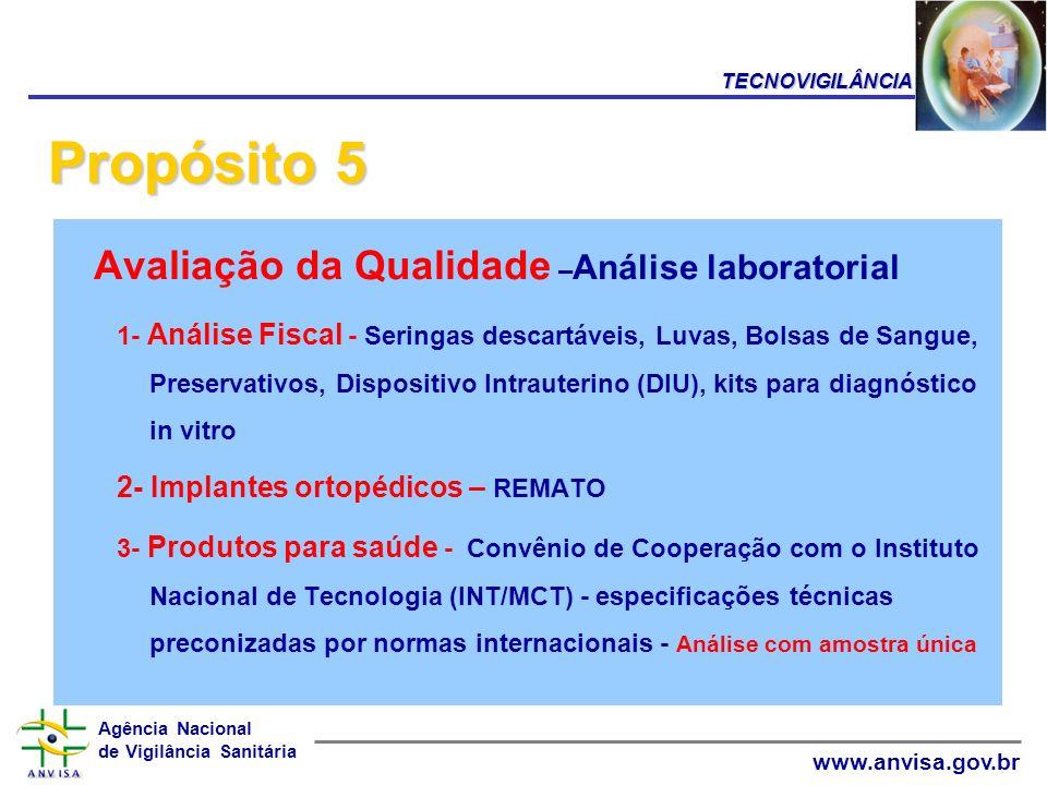 Agência Nacional de Vigilância Sanitária www.anvisa.gov.br Avaliação da Qualidade – Análise laboratorial 1- Análise Fiscal - Seringas descartáveis, Lu