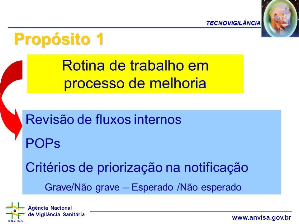 Agência Nacional de Vigilância Sanitária www.anvisa.gov.br Propósito 1 Revisão de fluxos internos POPs Critérios de priorização na notificação Grave/N