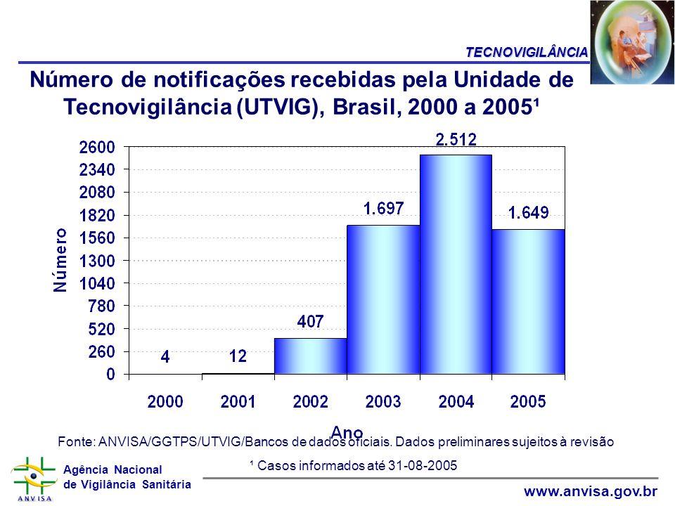 Agência Nacional de Vigilância Sanitária www.anvisa.gov.br Número de notificações recebidas pela Unidade de Tecnovigilância (UTVIG), Brasil, 2000 a 20