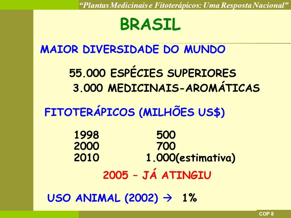Plantas Medicinais e Fitoterápicos: Uma Resposta Nacional COP 8 BRASIL MAIOR DIVERSIDADE DO MUNDO 55.000 ESPÉCIES SUPERIORES 3.000 MEDICINAIS-AROMÁTIC