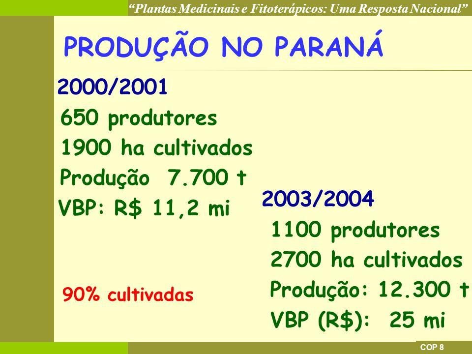 Plantas Medicinais e Fitoterápicos: Uma Resposta Nacional COP 8 PRODUÇÃO NO PARANÁ 2000/2001 650 produtores 1900 ha cultivados Produção 7.700 t VBP: R