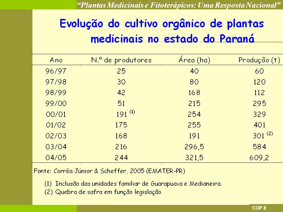 Plantas Medicinais e Fitoterápicos: Uma Resposta Nacional COP 8 ASPECTOS DA PRODUÇÃO ECONÔMICOS: MAIOR RENTABILIDADE COMPARADA 1 HA DE PLAMED EQÜIVALE A 7 HA DE SOJA E A 10 HA DE MILHO ATIVIDADE EM CRESCIMENTO: 10% A.A.