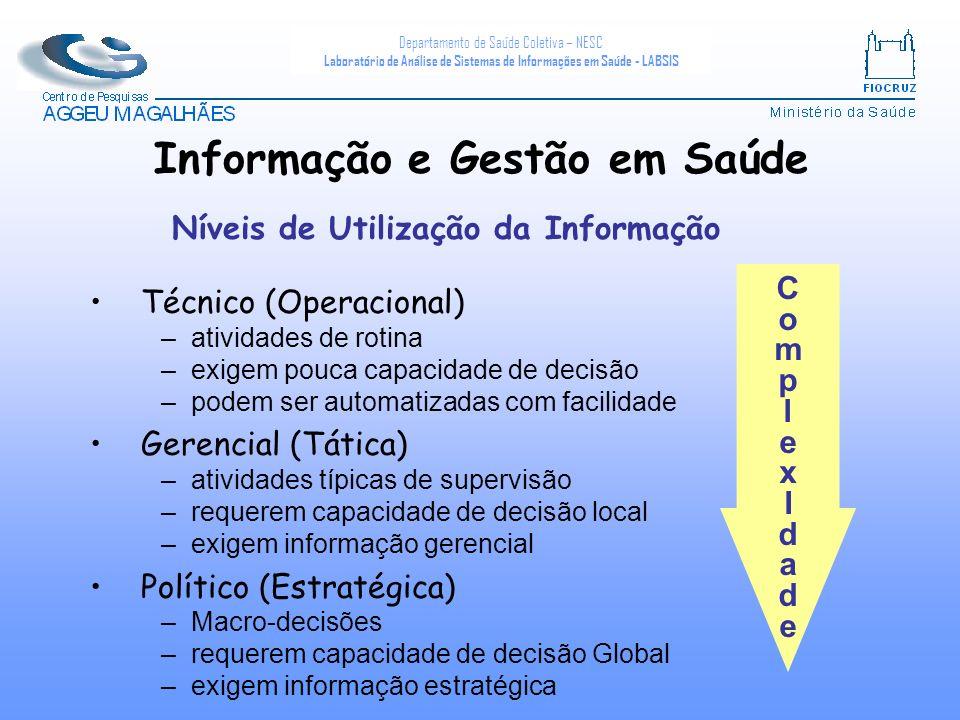 Departamento de Saúde Coletiva – NESC Laboratório de Análise de Sistemas de Informações em Saúde - LABSIS ComplexIdadeComplexIdade Níveis de Utilizaçã