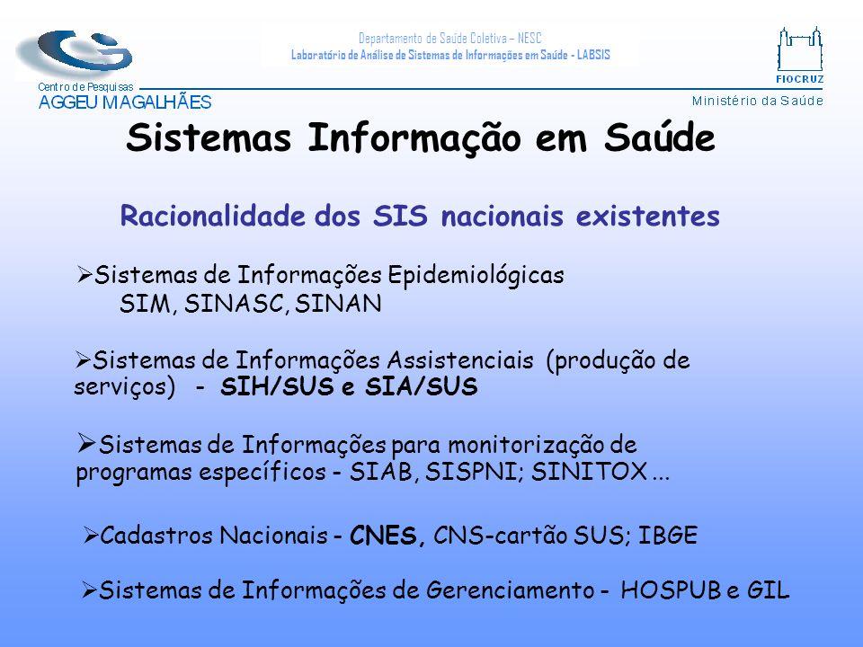 Departamento de Saúde Coletiva – NESC Laboratório de Análise de Sistemas de Informações em Saúde - LABSIS Sistemas de Informações Epidemiológicas SIM, SINASC, SINAN Racionalidade dos SIS nacionais existentes Sistemas de Informações Assistenciais (produção de serviços) - SIH/SUS e SIA/SUS Sistemas de Informações para monitorização de programas específicos - SIAB, SISPNI; SINITOX...