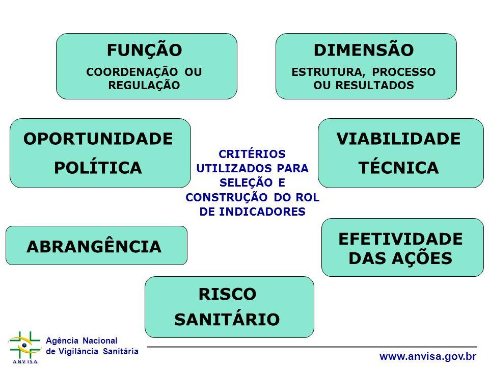 Agência Nacional de Vigilância Sanitária www.anvisa.gov.br CRITÉRIOS UTILIZADOS PARA SELEÇÃO E CONSTRUÇÃO DO ROL DE INDICADORES FUNÇÃO COORDENAÇÃO OU