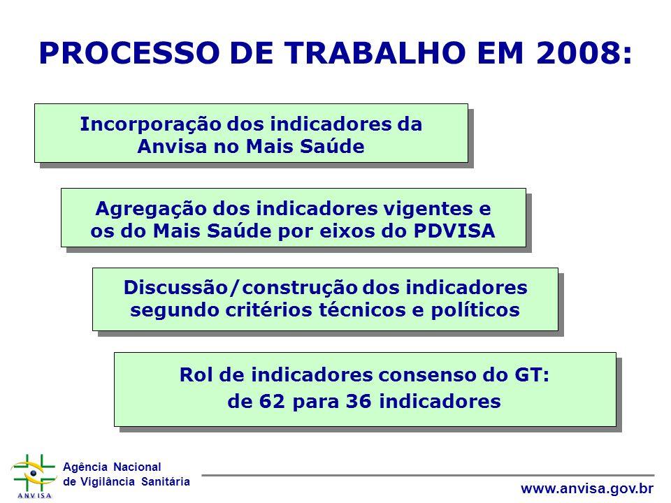 Agência Nacional de Vigilância Sanitária www.anvisa.gov.br PROCESSO DE TRABALHO EM 2008: Incorporação dos indicadores da Anvisa no Mais Saúde Agregaçã