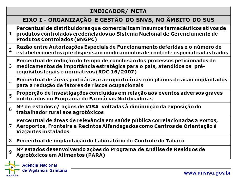 Agência Nacional de Vigilância Sanitária www.anvisa.gov.br INDICADOR/ META EIXO I - ORGANIZAÇÃO E GESTÃO DO SNVS, NO ÂMBITO DO SUS 1 Percentual de dis