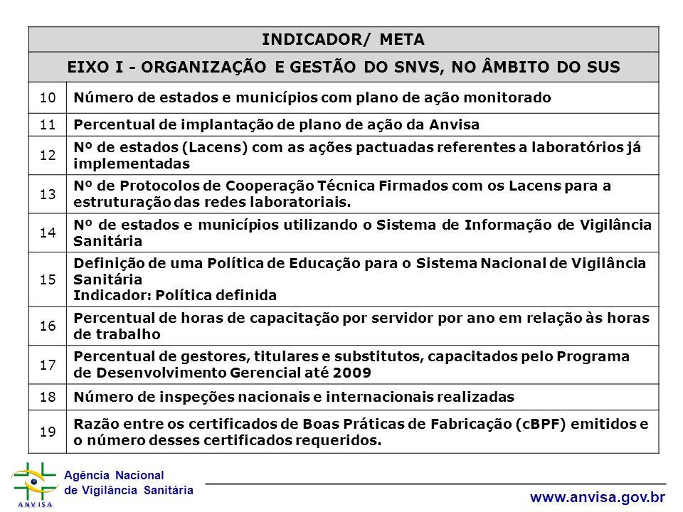 Agência Nacional de Vigilância Sanitária www.anvisa.gov.br INDICADOR/ META EIXO I - ORGANIZAÇÃO E GESTÃO DO SNVS, NO ÂMBITO DO SUS 10Número de estados