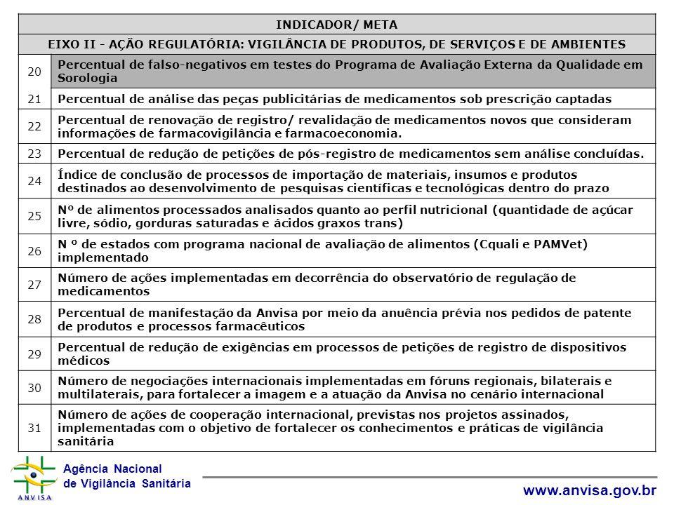 Agência Nacional de Vigilância Sanitária www.anvisa.gov.br INDICADOR/ META EIXO II - AÇÃO REGULATÓRIA: VIGILÂNCIA DE PRODUTOS, DE SERVIÇOS E DE AMBIEN