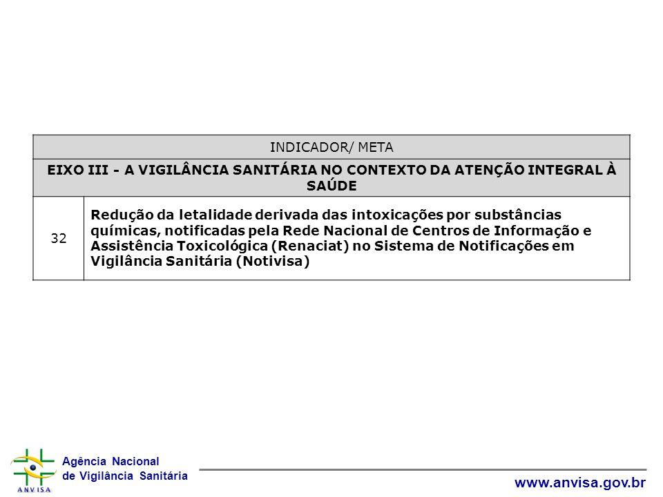 Agência Nacional de Vigilância Sanitária www.anvisa.gov.br INDICADOR/ META EIXO III - A VIGILÂNCIA SANITÁRIA NO CONTEXTO DA ATENÇÃO INTEGRAL À SAÚDE 3