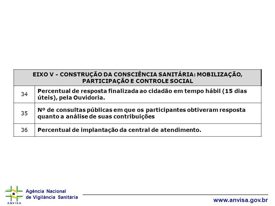 Agência Nacional de Vigilância Sanitária www.anvisa.gov.br EIXO V - CONSTRUÇÃO DA CONSCIÊNCIA SANITÁRIA: MOBILIZAÇÃO, PARTICIPAÇÃO E CONTROLE SOCIAL 3
