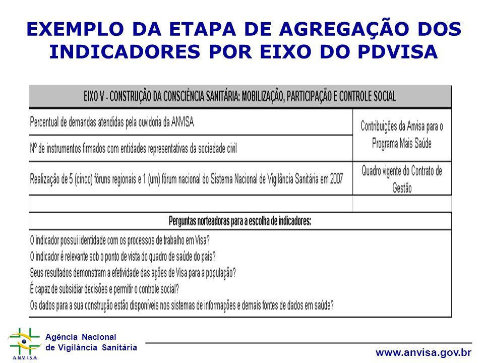 Agência Nacional de Vigilância Sanitária www.anvisa.gov.br EXEMPLO DA ETAPA DE AGREGAÇÃO DOS INDICADORES POR EIXO DO PDVISA