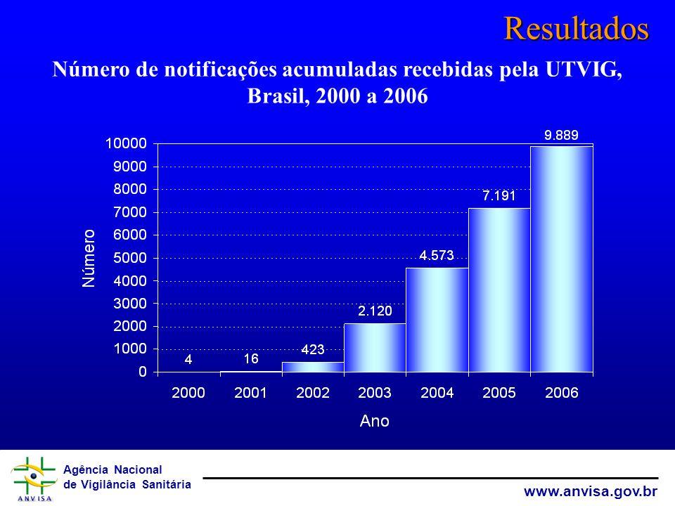 Agência Nacional de Vigilância Sanitária www.anvisa.gov.br Resultados Número de notificações acumuladas recebidas pela UTVIG, Brasil, 2000 a 2006