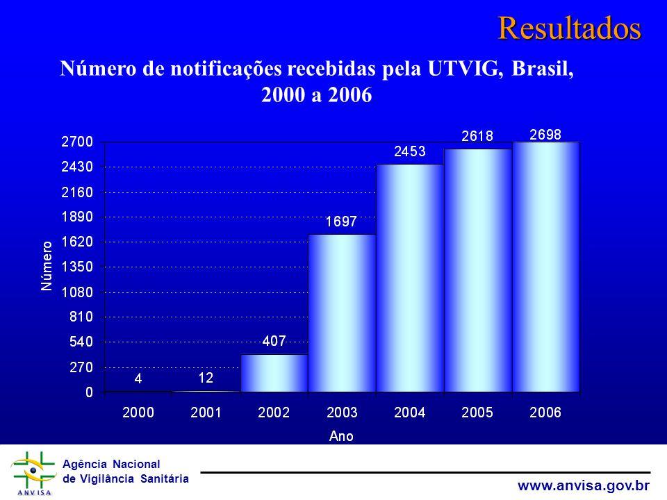 Agência Nacional de Vigilância Sanitária www.anvisa.gov.br Resultados Número de notificações recebidas pela UTVIG, Brasil, 2000 a 2006