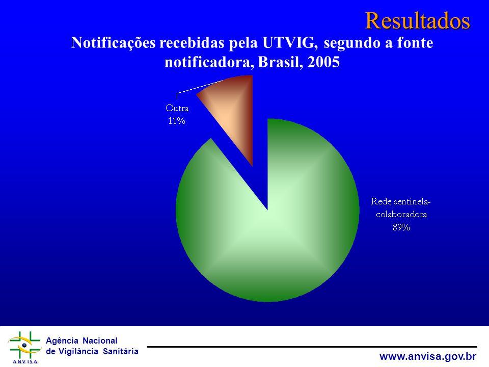 Agência Nacional de Vigilância Sanitária www.anvisa.gov.br Resultados Notificações recebidas pela UTVIG, segundo a fonte notificadora, Brasil, 2005
