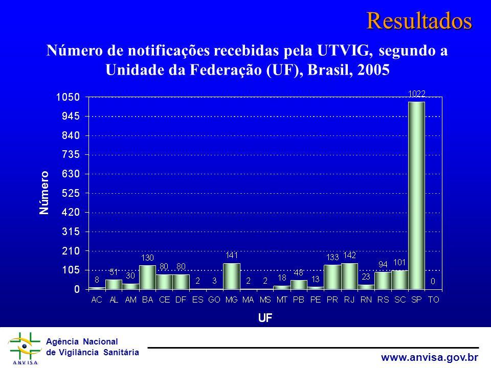 Agência Nacional de Vigilância Sanitária www.anvisa.gov.br Resultados Número de notificações recebidas pela UTVIG, segundo a Unidade da Federação (UF)